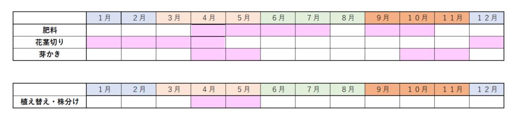 シンビジウムの管理表